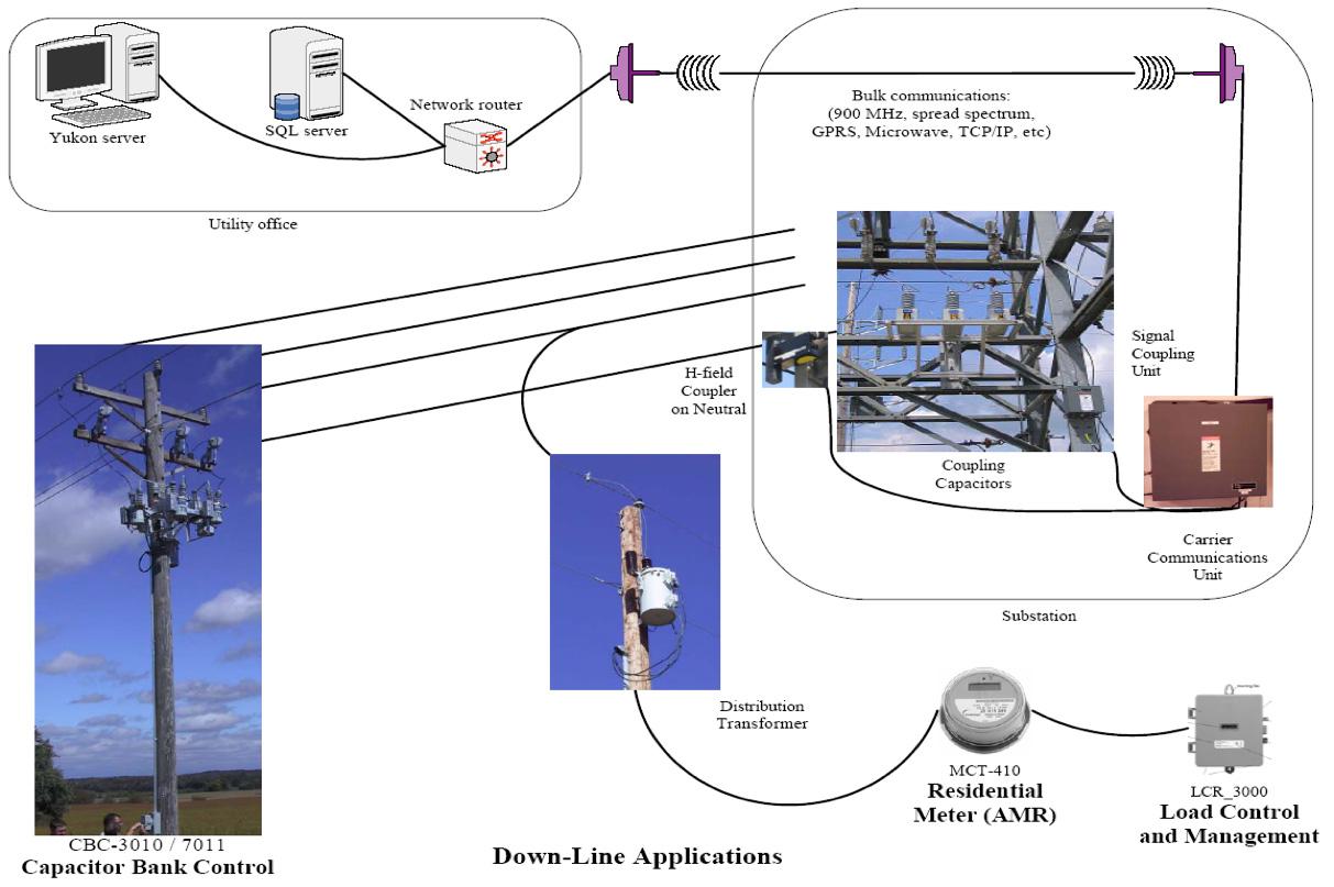 New AMI Solutions For Utilities | Gresco