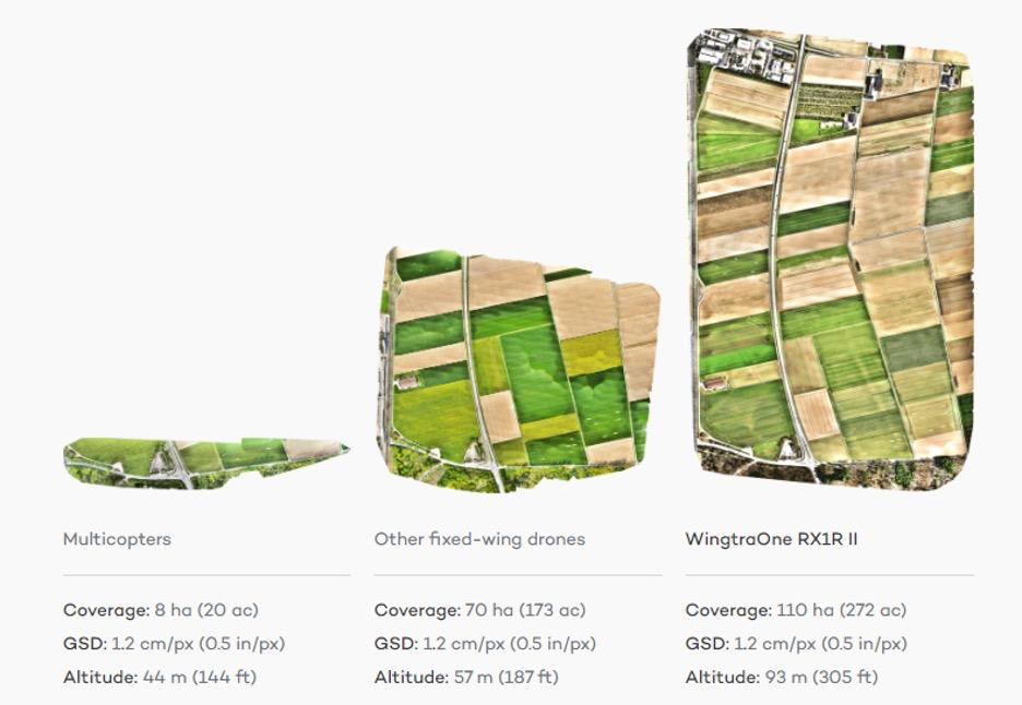 comparison-of-drones