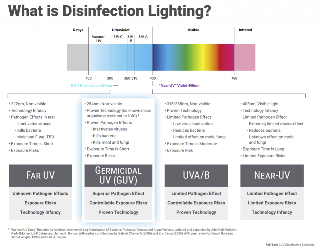 what is Disinfection Lighting?